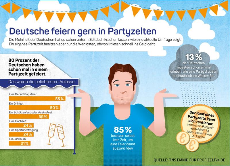 Infografik: 80% der Deutschen hat schon in einem Partyzelt gefeiert