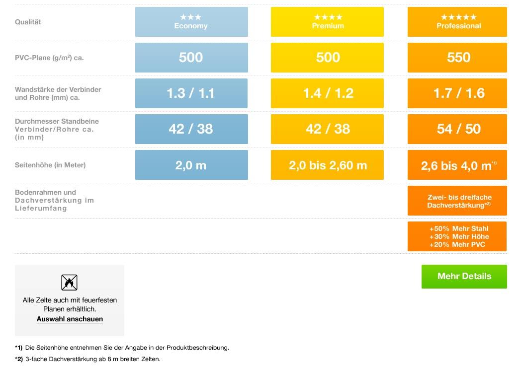 Die Grafik zeigt die Profizelt24 Qualitätsstufen